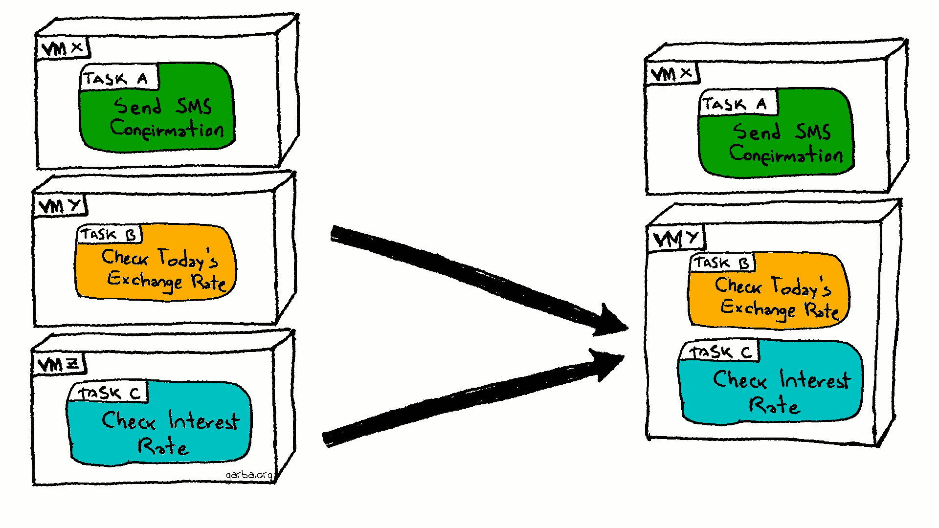 Compute Resource Consolidation Pattern